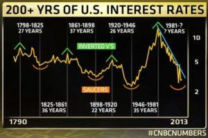 Louise Yamadas Historical Interest Rates